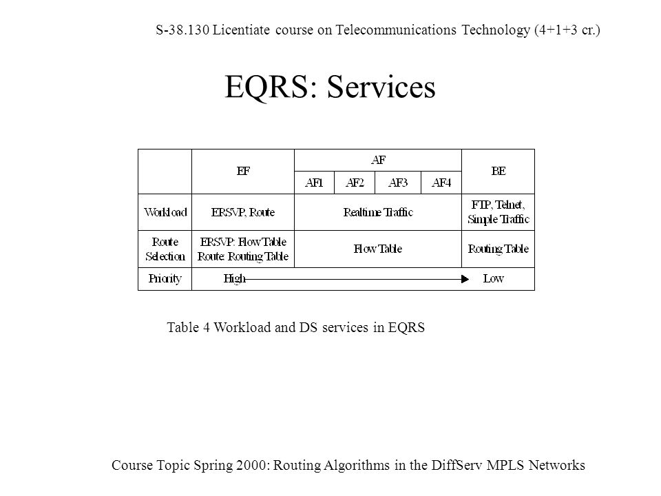 S-38.130 Licentiate course on Telecommunications Technology (4+1+3 cr.) Course Topic Spring 2000: Routing Algorithms in the DiffServ MPLS Networks EQRS: Services Table 4 Workload and DS services in EQRS
