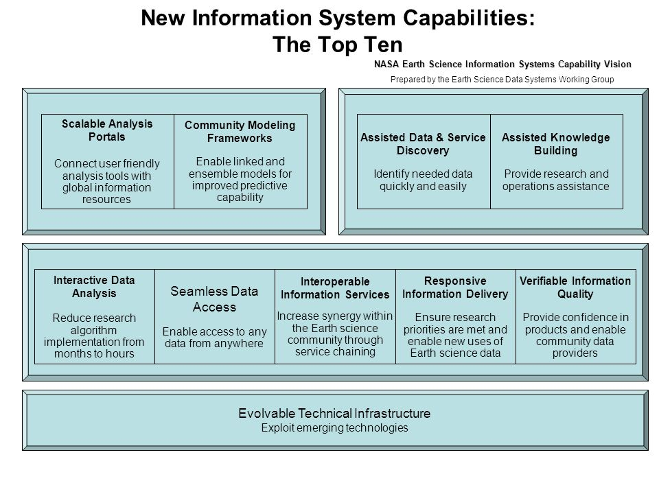 New Information System Capabilities: The Top Ten Interactive Data Analysis Reduce research algorithm implementation from months to hours Interoperable Information Services Increase synergy within the Earth science community through service chaining Seamless Data Access Enable access to any data from anywhere Assisted Data & Service Discovery Identify needed data quickly and easily Assisted Knowledge Building Provide research and operations assistance Community Modeling Frameworks Enable linked and ensemble models for improved predictive capability Responsive Information Delivery Ensure research priorities are met and enable new uses of Earth science data Verifiable Information Quality Provide confidence in products and enable community data providers Evolvable Technical Infrastructure Exploit emerging technologies Scalable Analysis Portals Connect user friendly analysis tools with global information resources NASA Earth Science Information Systems Capability Vision Prepared by the Earth Science Data Systems Working Group