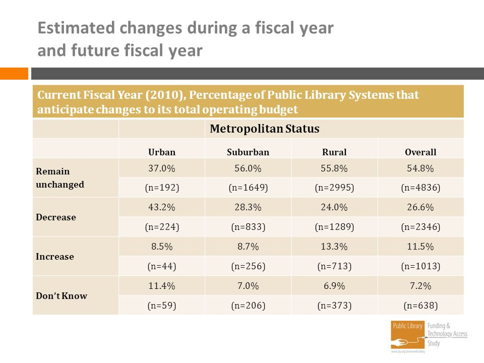 Estimated changes during a fiscal year and future fiscal year Current Fiscal Year (2010), Percentage of Public Library Systems that anticipate changes