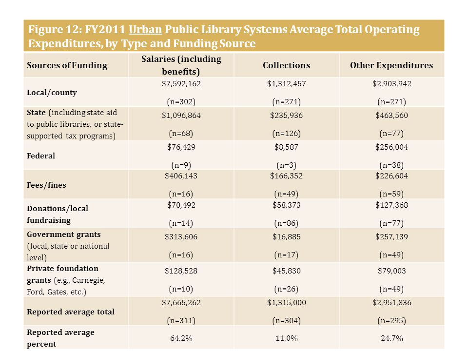 Figure 12: FY2011 Urban Public Library Systems Average Total Operating Expenditures, by Type and Funding Source Sources of Funding Salaries (including