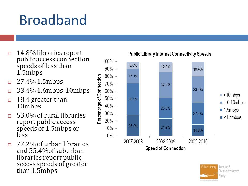 Broadband 14.8% libraries report public access connection speeds of less than 1.5mbps 27.4% 1.5mbps 33.4% 1.6mbps-10mbps 18.4 greater than 10mbps 53.0