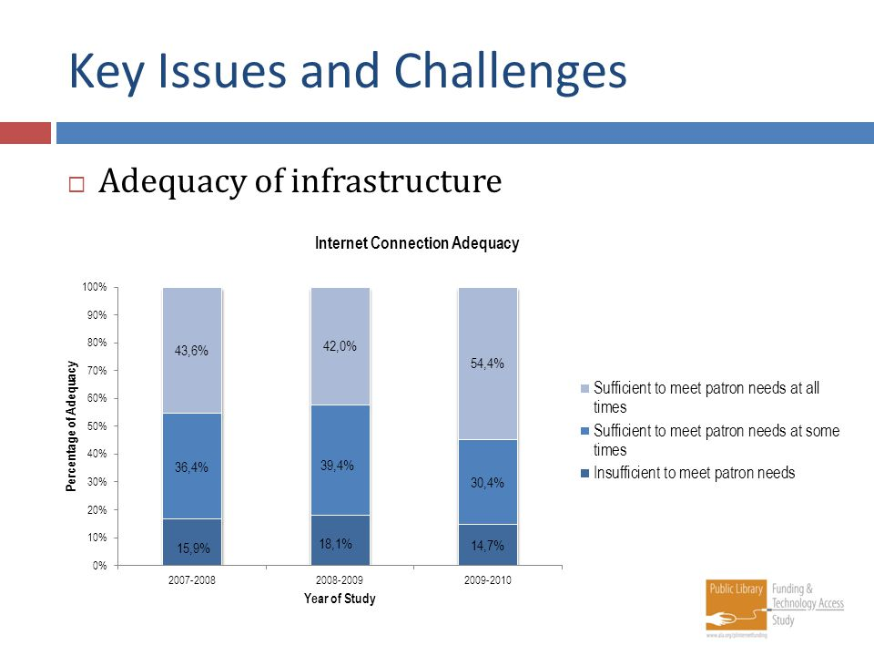 Key Issues and Challenges Adequacy of infrastructure