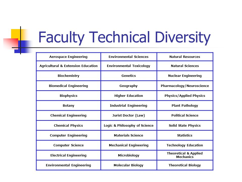 Faculty Technical Diversity Aerospace EngineeringEnvironmental SciencesNatural Resources Agricultural & Extension EducationEnvironmental ToxicologyNat