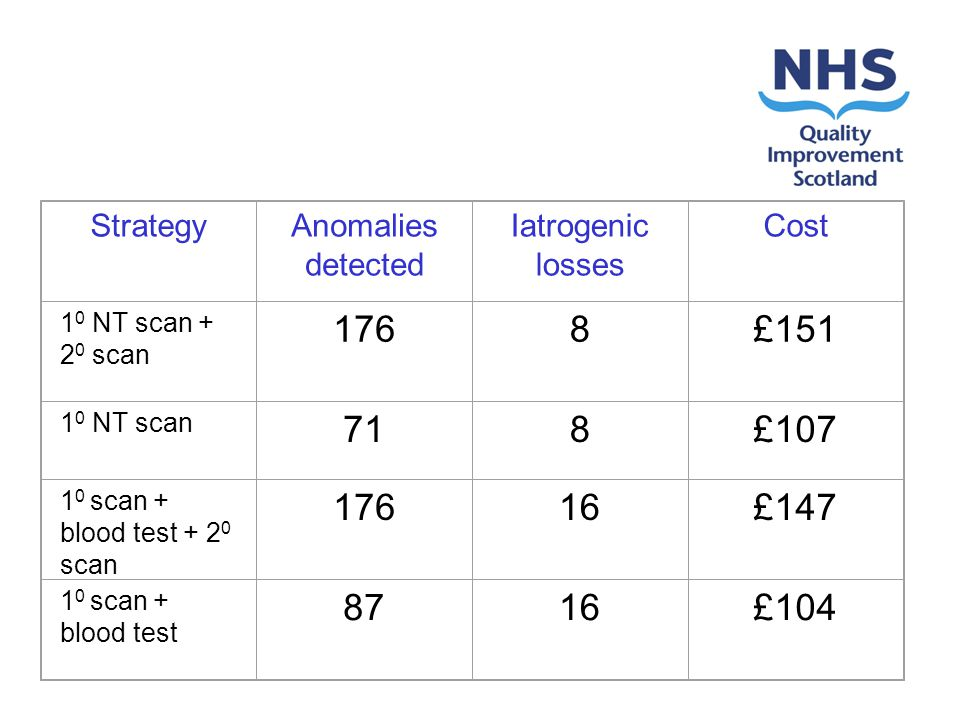 StrategyAnomalies detected Iatrogenic losses Cost 1 0 NT scan + 2 0 scan 1768£151 1 0 NT scan 718£107 1 0 scan + blood test + 2 0 scan 17616£147 1 0 scan + blood test 8716£104