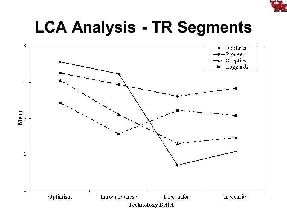 LCA Analysis - TR Segments