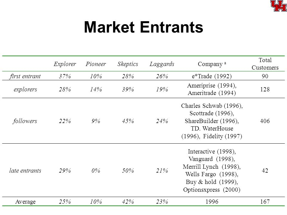 Market Entrants ExplorerPioneerSkepticsLaggardsCompany a Total Customers first entrant37%10%28%26%e*Trade (1992)90 explorers28%14%39%19% Ameriprise (1994), Ameritrade (1994) 128 followers22%9%45%24% Charles Schwab (1996), Scottrade (1996), ShareBuilder (1996), TD.
