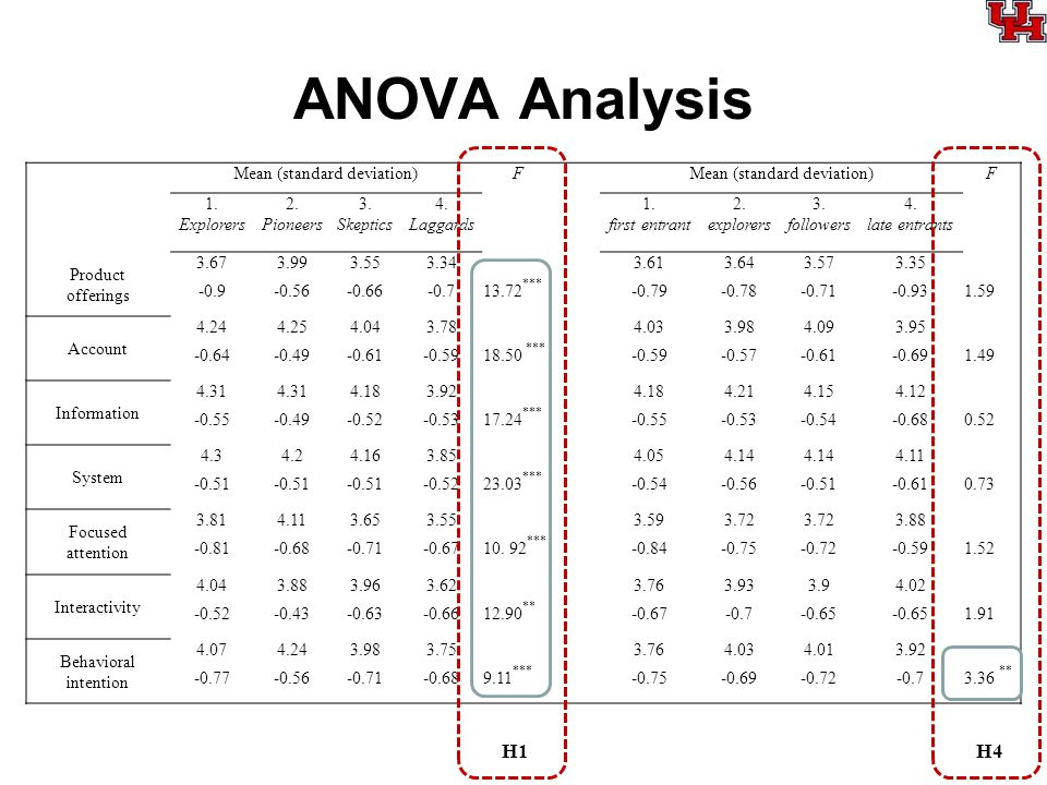 ANOVA Analysis Mean (standard deviation)F F 1. Explorers 2. Pioneers 3. Skeptics 4. Laggards 1. first entrant 2. explorers 3. followers 4. late entran