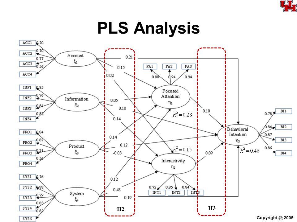 PLS Analysis Copyright @ 2009 H2H3