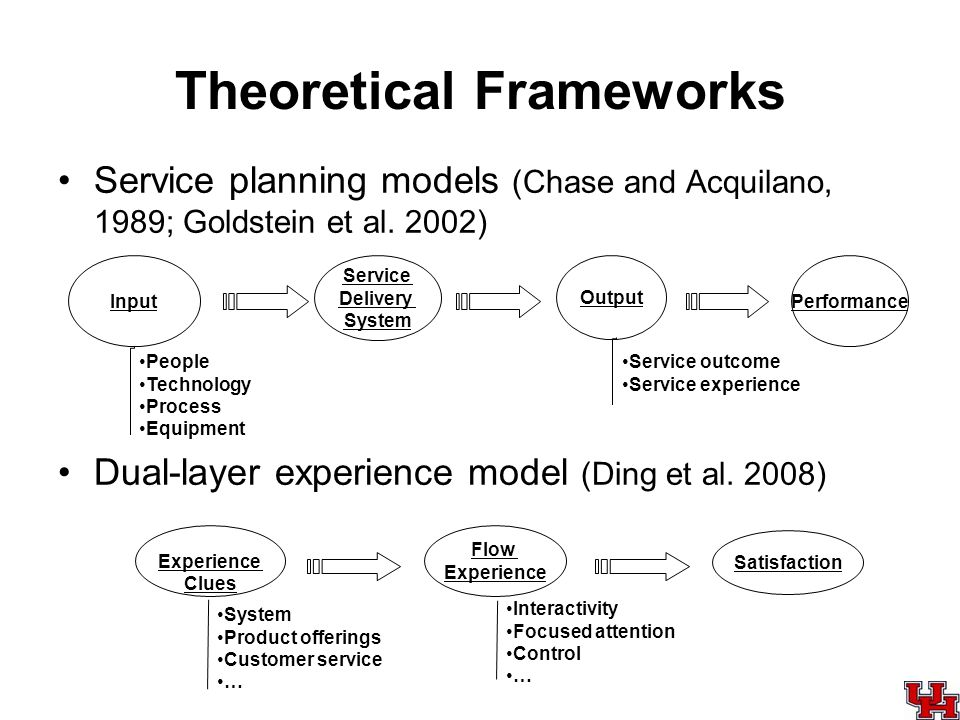 Theoretical Frameworks Service planning models (Chase and Acquilano, 1989; Goldstein et al. 2002) Dual-layer experience model (Ding et al. 2008) Perfo