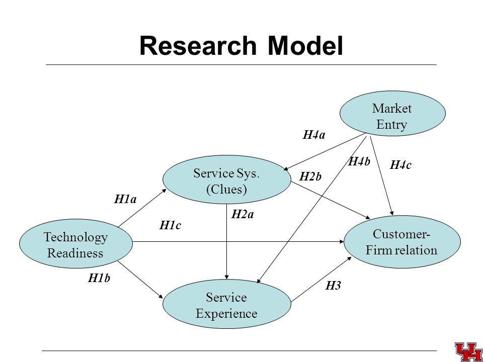 Research Model Technology Readiness Service Sys.