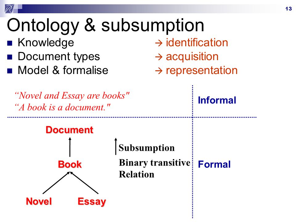 13 Ontology & subsumption Knowledge identification Document types acquisition Model & formalise representation Novel and Essay are books A book is a document. DocumentBook NovelEssay Informal Formal Subsumption Binary transitive Relation