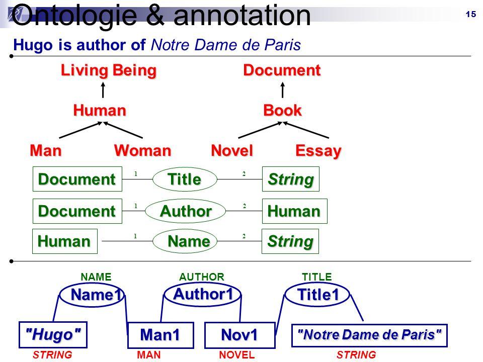 15 Ontologie & annotationDocumentBook NovelEssay Living Being Human ManWoman DocumentString Title 12 DocumentHuman Author 12 HumanString Name 12 Man1