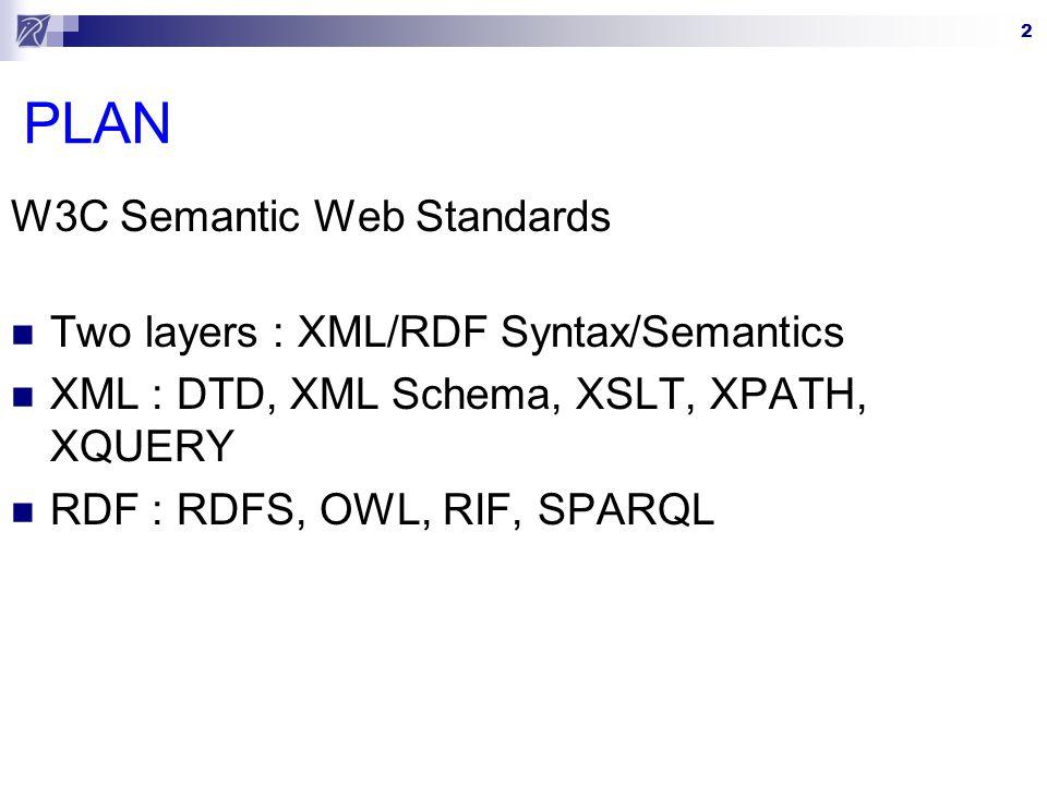 2 PLAN W3C Semantic Web Standards Two layers : XML/RDF Syntax/Semantics XML : DTD, XML Schema, XSLT, XPATH, XQUERY RDF : RDFS, OWL, RIF, SPARQL