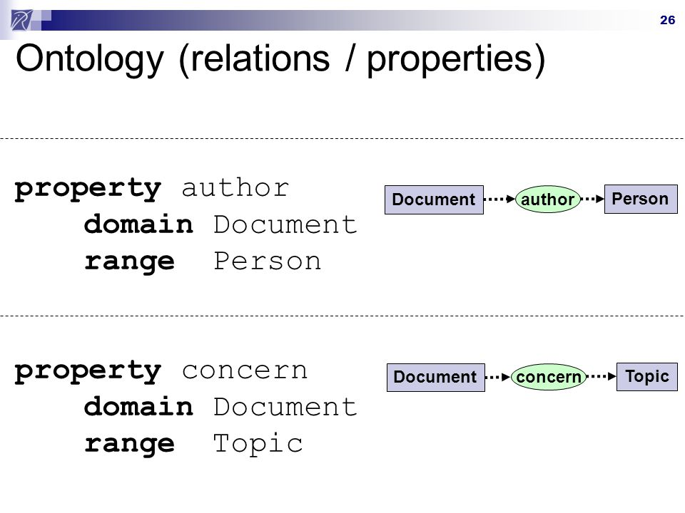 26 Ontology (relations / properties) property author domain Document range Person property concern domain Document range Topic author Document Person concern Document Topic