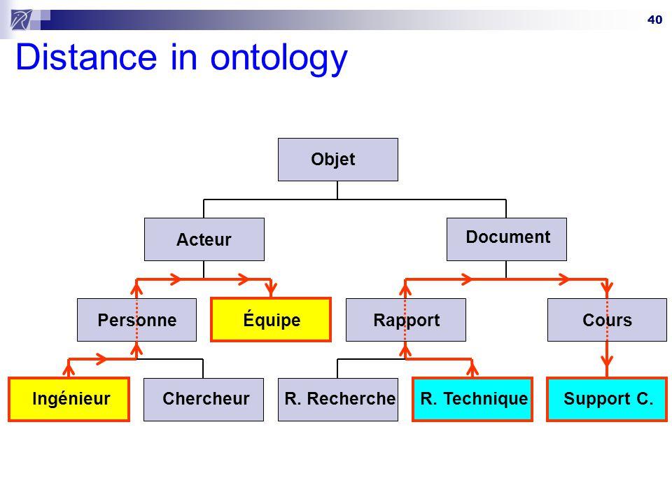 40 Distance in ontology Ingénieur Équipe R. TechniqueSupport C.Chercheur Acteur R. Recherche Document Objet PersonneRapportCours