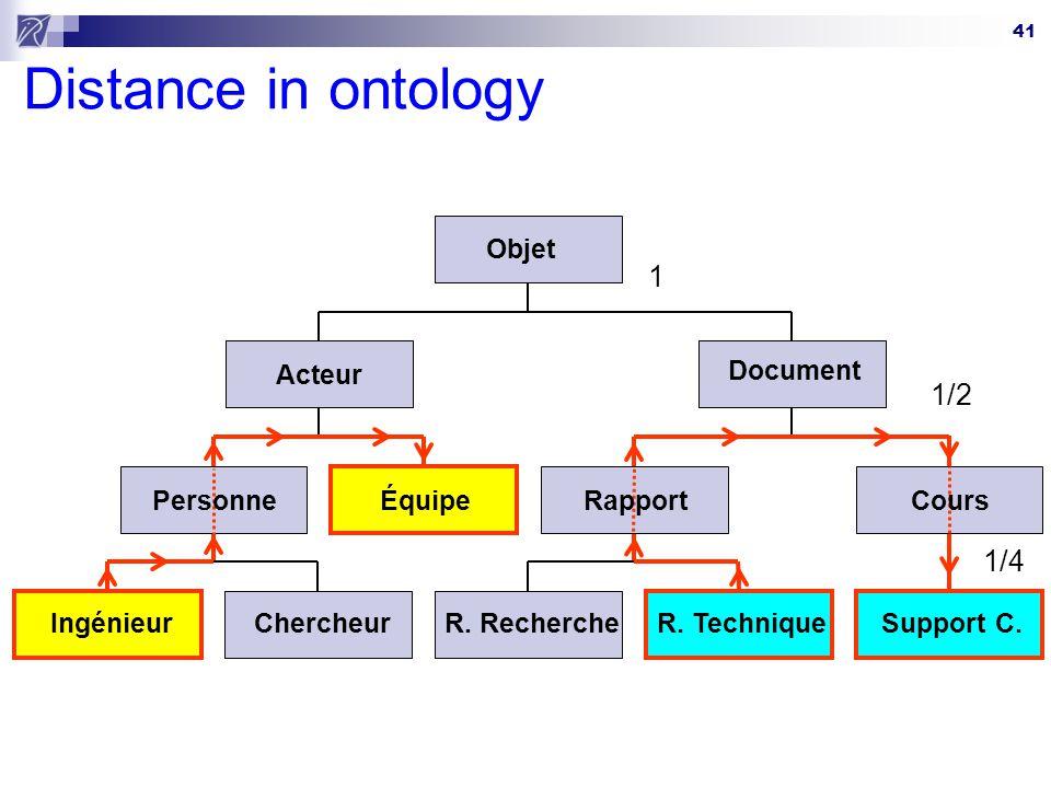 41 Distance in ontology Ingénieur Équipe R. TechniqueSupport C.Chercheur Acteur R. Recherche Document Objet PersonneRapportCours 1 1/2 1/4