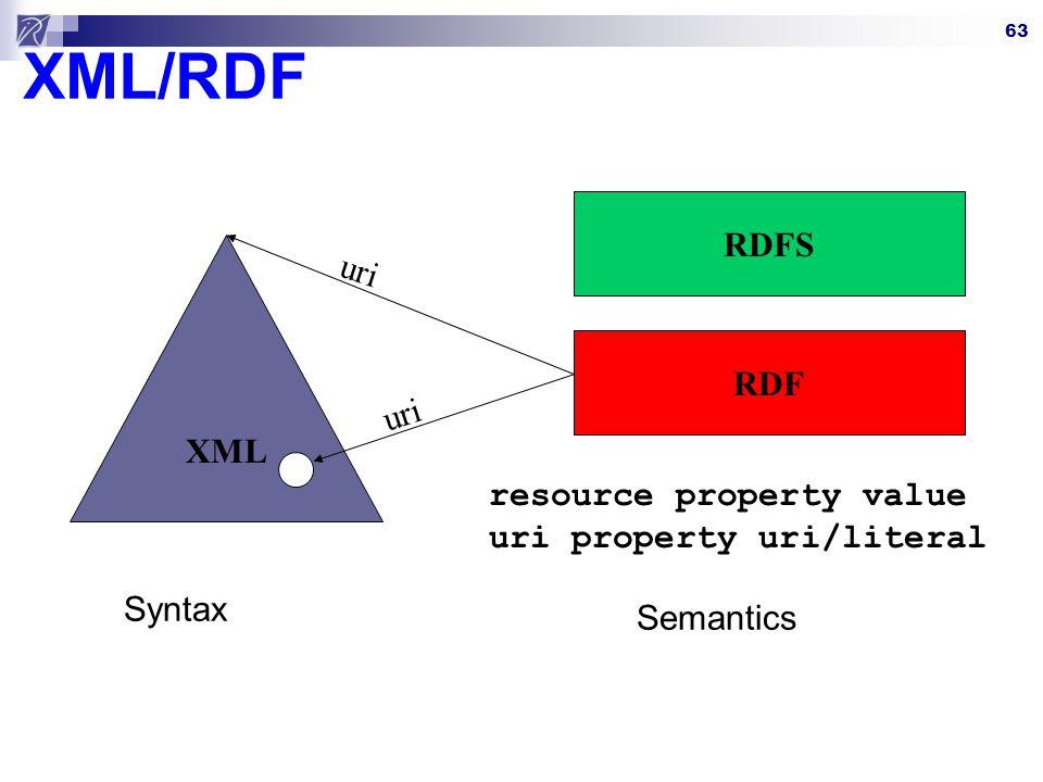 63 XML/RDF XML Syntax Semantics RDF RDFS resource property value uri property uri/literal uri