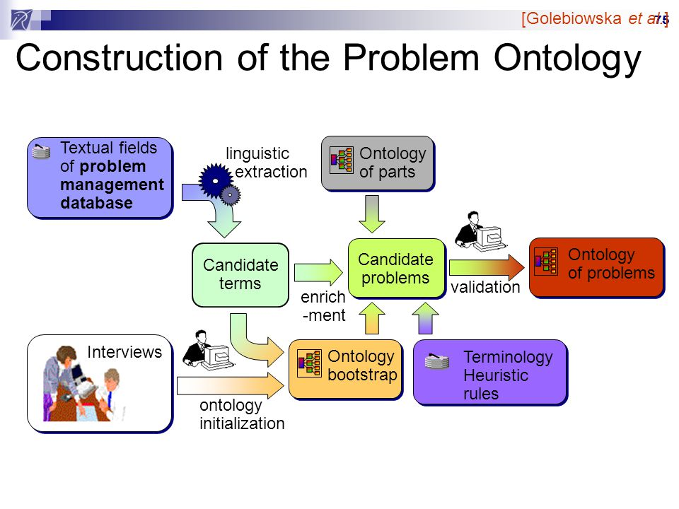75 Construction of the Problem Ontology Textual fields of problem management database linguistic extraction Candidate terms Interviews Ontology bootstrap ontology initialization Ontology of parts Terminology Heuristic rules Candidate problems enrich -ment Ontology of problems validation [Golebiowska et al.]