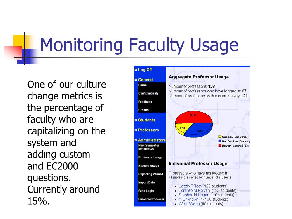 Monitoring Faculty Usage One of our culture change metrics is the percentage of faculty who are capitalizing on the system and adding custom and EC2000 questions.
