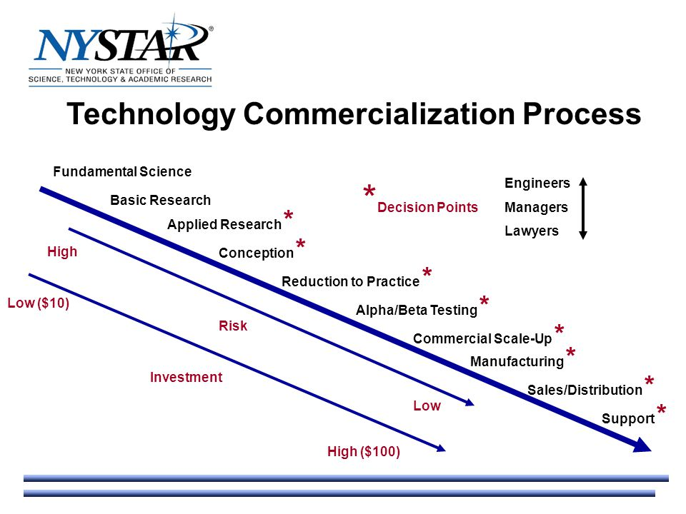Technology Commercialization Research Projects Technology Evaluation Projects Intellectual Property Policy Projects