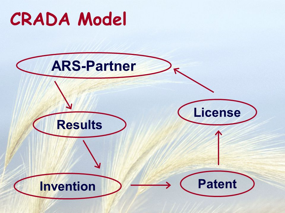 CRADA Model ARS-Partner Invention Patent Results License