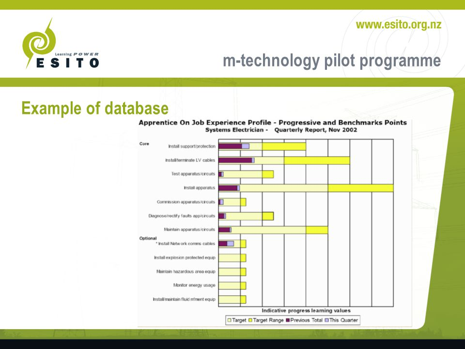 m-technology pilot programme Example of database