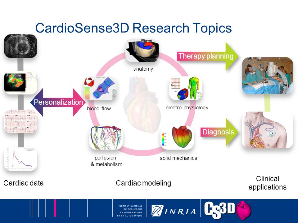 Cardiac data solid mechanics Clinical applications Diagnosis Therapy planning blood flow Personalization electro-physiology perfusion & metabolism CardioSense3D Research Topics Cardiac modeling anatomy
