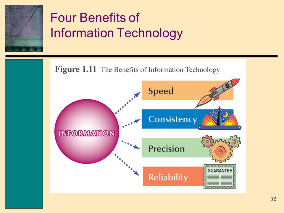 36 Four Benefits of Information Technology