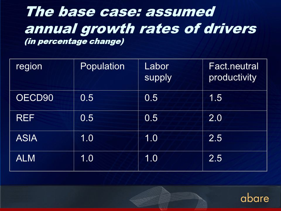 The base case: assumed annual growth rates of drivers (in percentage change) regionPopulationLabor supply Fact.neutral productivity OECD900.5 1.5 REF0