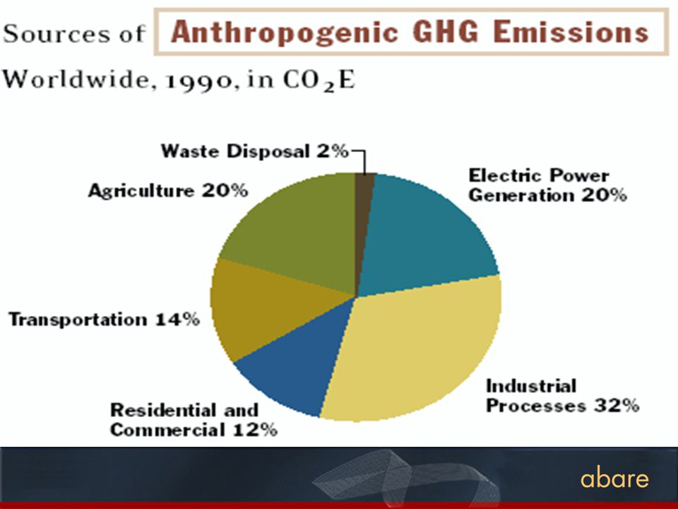 Global Anthropogenic CH 4 Budget by Source in 2000 Total CH4 emissions in 2000 = 1618.4 MtC Source: EPA compilation 2002 Total Ag = 52%
