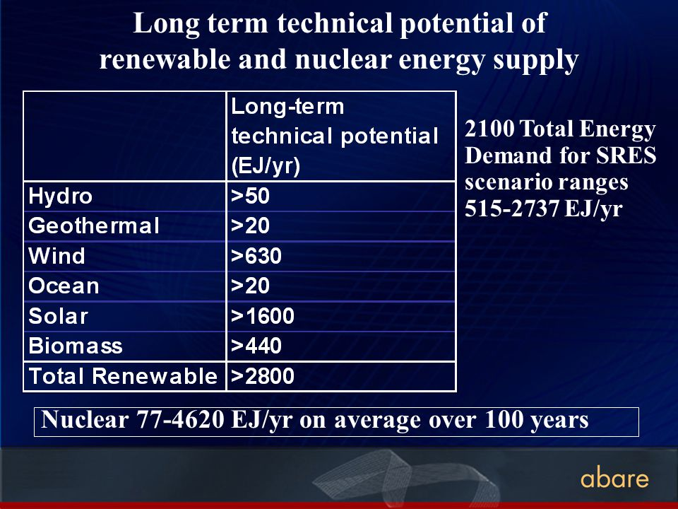 Long term technical potential of renewable and nuclear energy supply Nuclear 77-4620 EJ/yr on average over 100 years 2100 Total Energy Demand for SRES scenario ranges 515-2737 EJ/yr