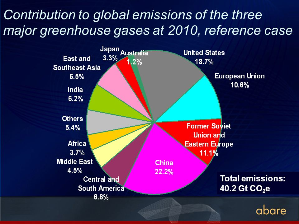Contribution to global emissions of the three major greenhouse gases at 2010, reference case Total emissions: 40.2 Gt CO 2 e