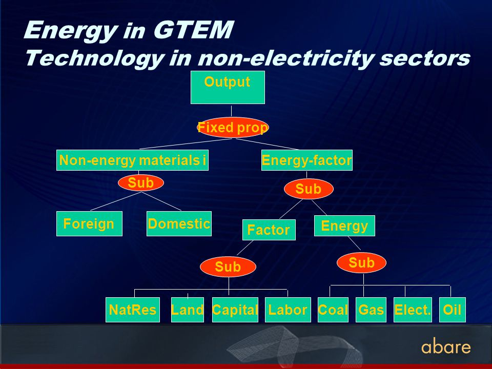 Energy in GTEM Technology in non-electricity sectors Output Fixed prop Energy-factor Sub Factor Energy Non-energy materials i ForeignDomestic Sub CoalGasElect.Oil LandCapitalLaborNatRes Sub