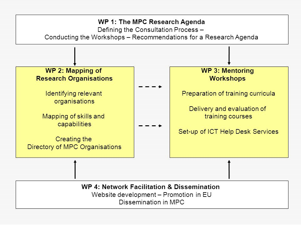 The Project Workplan WP 2: Mapping of Research Organisations Identifying relevant organisations Mapping of skills and capabilities Creating the Directory of MPC Organisations WP 1: The MPC Research Agenda Defining the Consultation Process – Conducting the Workshops – Recommendations for a Research Agenda WP 4: Network Facilitation & Dissemination Website development – Promotion in EU Dissemination in MPC WP 3: Mentoring Workshops Preparation of training curricula Delivery and evaluation of training courses Set-up of ICT Help Desk Services