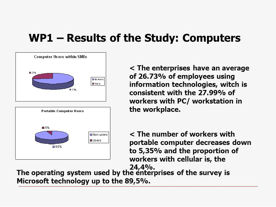 WP1 – Results of the Study: Computers < The enterprises have an average of 26.73% of employees using information technologies, witch is consistent with the 27.99% of workers with PC/ workstation in the workplace.