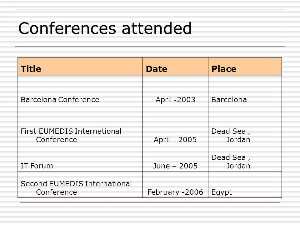 Conferences attended PlaceDateTitle BarcelonaApril -2003Barcelona Conference Dead Sea, JordanApril - 2005 First EUMEDIS International Conference Dead Sea, JordanJune – 2005IT Forum EgyptFebruary -2006 Second EUMEDIS International Conference