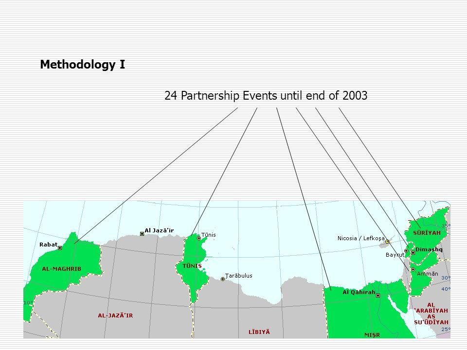 Methodology I 24 Partnership Events until end of 2003