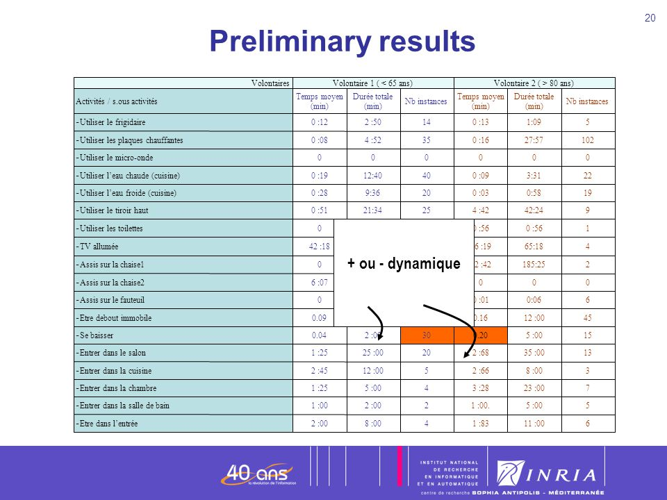 20 + ou - dynamique Preliminary results