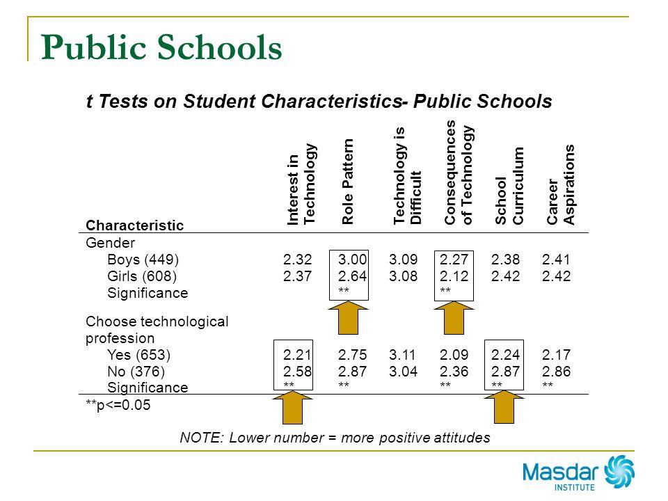 Public Schools NOTE: Lower number = more positive attitudes