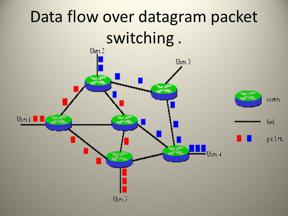 Data flow over datagram packet switching.