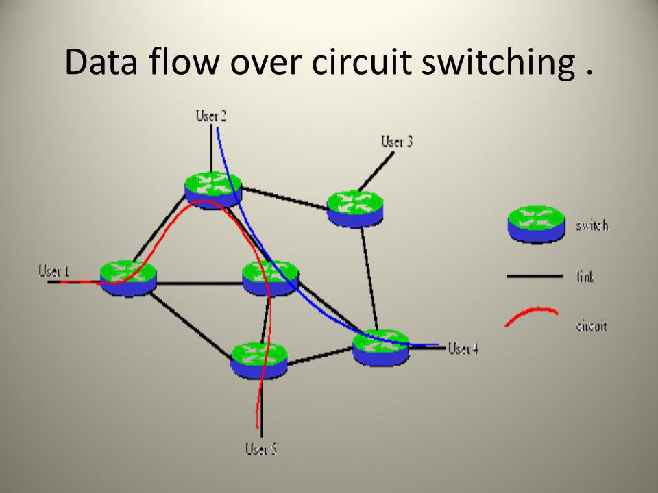 Data flow over circuit switching.