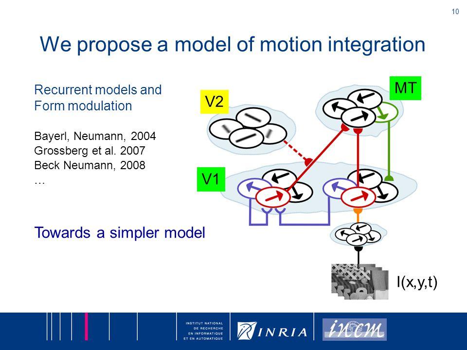 10 We propose a model of motion integration V1 MT V2 I(x,y,t) Recurrent models and Form modulation Bayerl, Neumann, 2004 Grossberg et al. 2007 Beck Ne