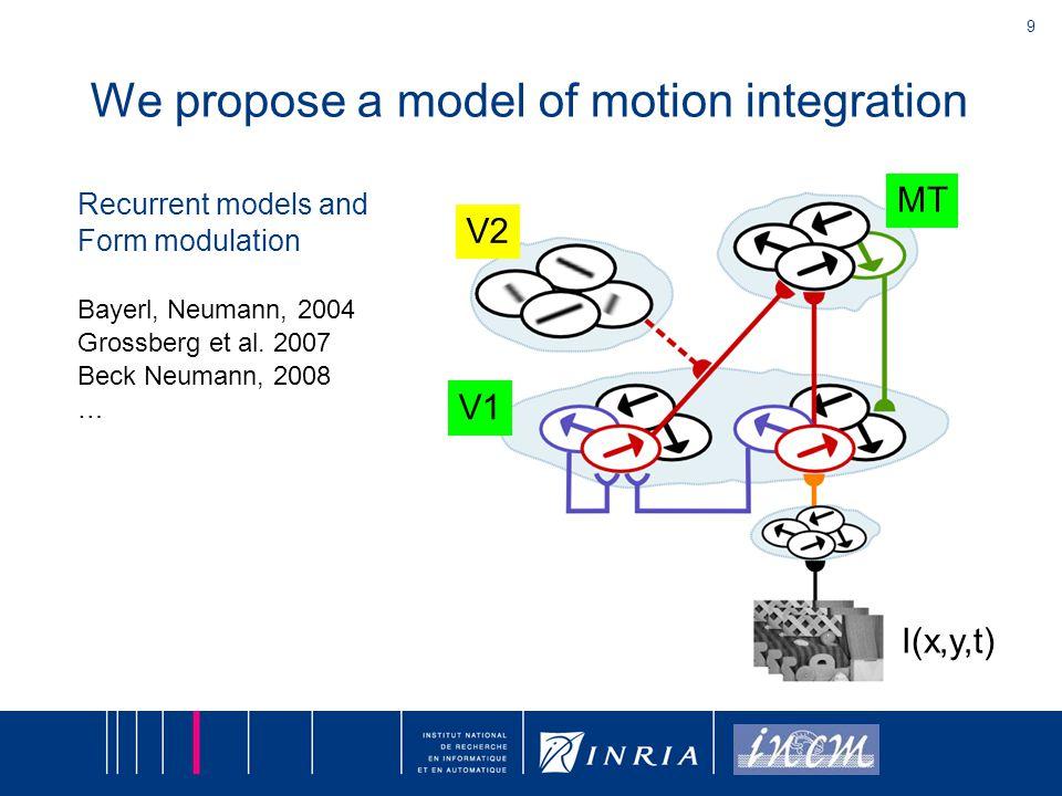 9 We propose a model of motion integration V1 MT V2 I(x,y,t) Recurrent models and Form modulation Bayerl, Neumann, 2004 Grossberg et al. 2007 Beck Neu