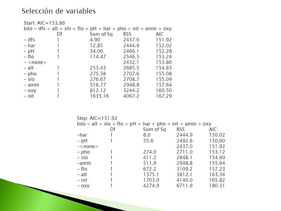 Selección de variables Start: AIC=153.86 bdo ~ dfs + alt + slo + flo + pH + har + pho + nit + amm + oxy Df Sum of Sq RSS AIC - dfs 1 4.90 2437.0 151.92 - har 1 12.85 2444.9 152.02 - pH 1 34.06 2466.1 152.28 - flo 1 114.47 2546.5 153.24 - 2432.1 153.86 - alt 1 253.43 2685.5 154.83 - pho 1 275.58 2707.6 155.08 - slo 1 276.67 2708.7 155.09 - amm 1 516.77 2948.8 157.64 - oxy 1 812.12 3244.2 160.50 - nit 1 1635.16 4067.2 167.29 Step: AIC=151.92 bdo ~ alt + slo + flo + pH + har + pho + nit + amm + oxy Df Sum of Sq RSS AIC -har18.0 2444.9 150.02 - pH 1 55.6 2492.6 150.60 - 2437.0 151.92 - pho 1 274.0 2711.0 153.12 - slo 1 411.2 2848.1 154.60 -amm 1 511.9 2948.8 155.64 - flo 1 672.2 3109.2 157.23 - alt 1 1375.1 3812.1 163.34 - nit 1 1703.0 4140.0 165.82 - oxy 1 4274.9 6711.9 180.31
