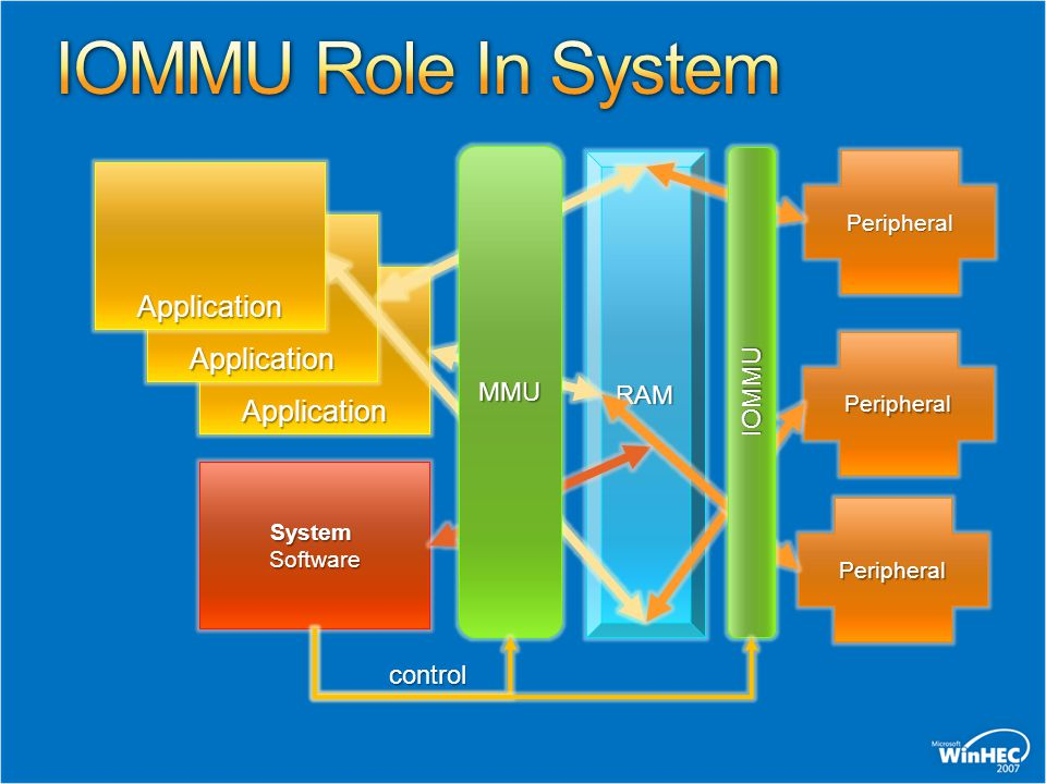 Application Application SystemSoftware RAM Peripheral Peripheral Peripheral Application MMU IOMMU control