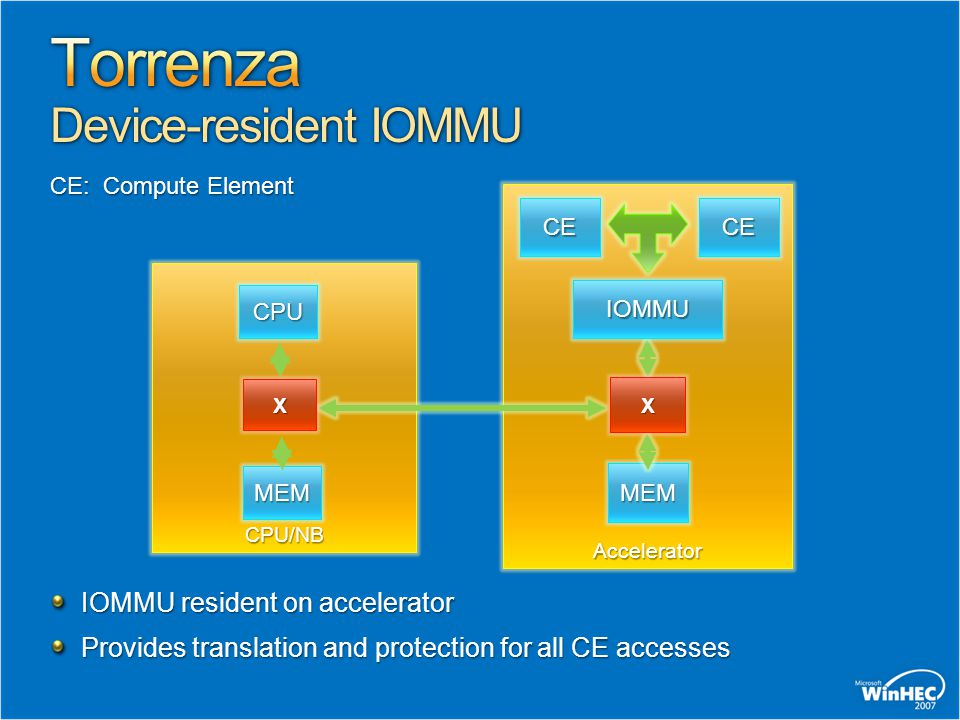 IOMMU resident on accelerator IOMMU resident on accelerator Provides translation and protection for all CE accesses Provides translation and protectio
