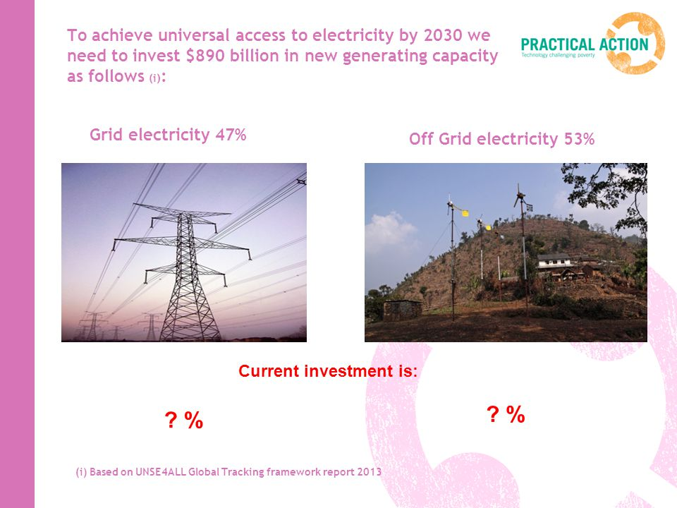 To achieve universal access to electricity by 2030 we need to invest $890 billion in new generating capacity as follows (i) : Grid electricity 47% Off