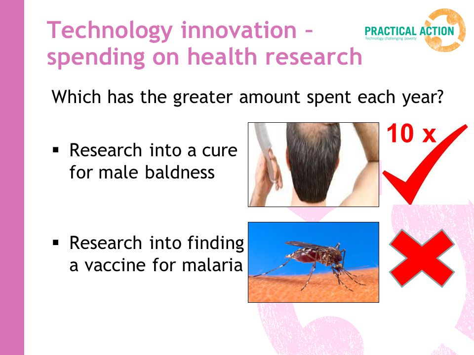 Which has the greater amount spent each year? Research into a cure for male baldness Research into finding a vaccine for malaria Technology innovation