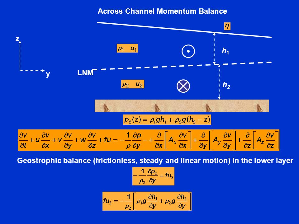 Across Channel Momentum Balance Geostrophic balance (frictionless, steady and linear motion) in the lower layer y z LNM h1h1 h2h2