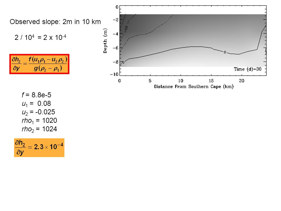 Observed slope: 2m in 10 km 2 / 10 4 = 2 x 10 -4 f = 8.8e-5 u 1 = 0.08 u 2 = -0.025 rho 1 = 1020 rho 2 = 1024